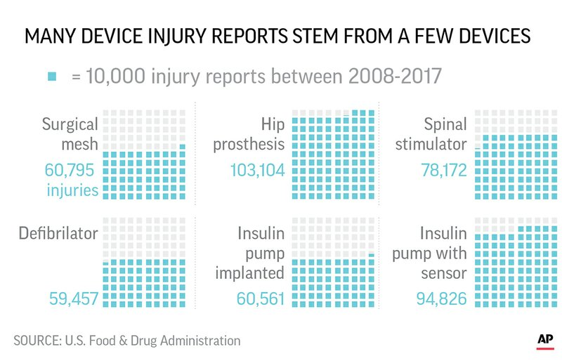 Although there are roughly 4,000 types of medical devices in the FDA's data, just six of them accounted for roughly a quarter of device injury reports since 2008. Spinal cord stimulators – which are implanted in 50,000-60,000 people a year – are the third-most reported device for injuries.