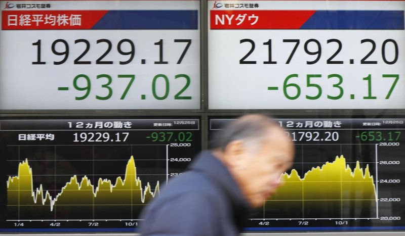 CORRECTS DATE - A man walks past the day's losses, of Nikkei stock index, left, and of the Dow Jones Industrial Average, right, on an electronic stock board at a securities firm in Tokyo, Tuesday, Dec. (Yohei Fukai/Kyodo News via AP)