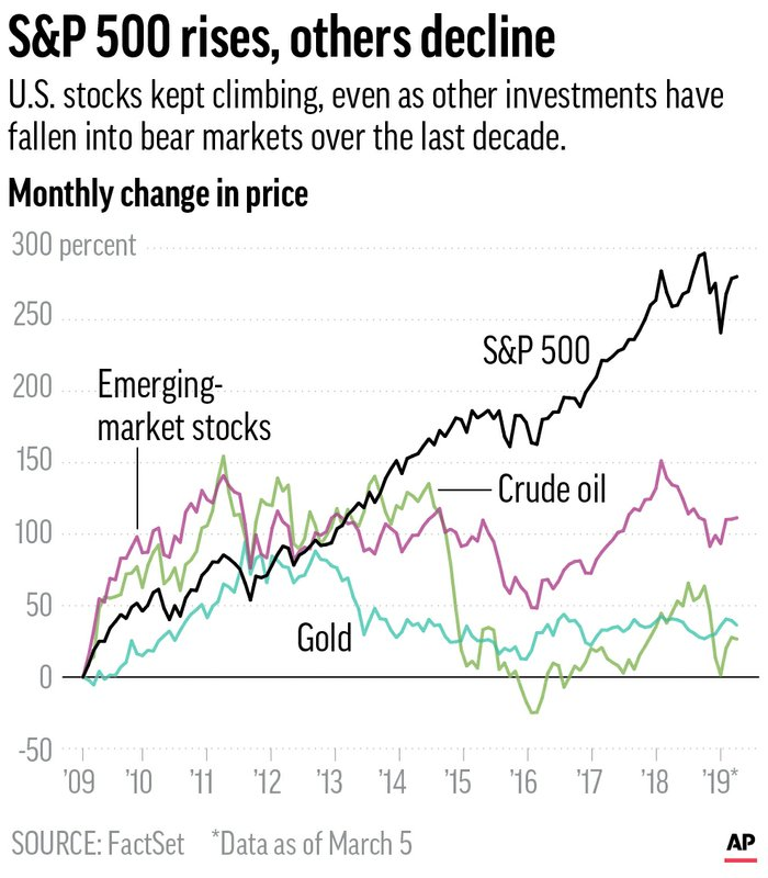 Chart compares percent changes in price among S&P500, gold, emerging stocks and oil since 2009; 2c x 3 1/2 inches; 96.3 mm x 88 mm;