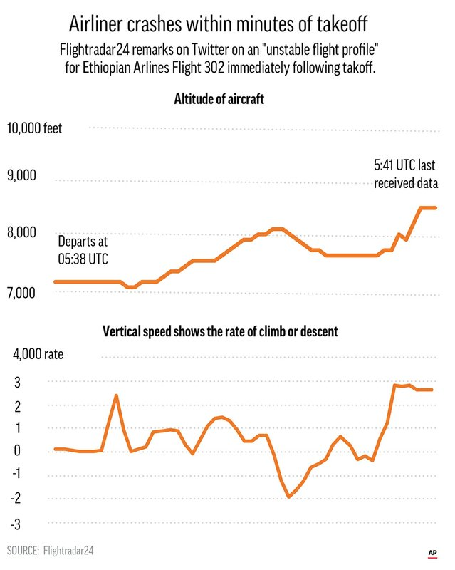 Chart shows speed of Ethiopian Airlines Flight 302 following takeoff.;