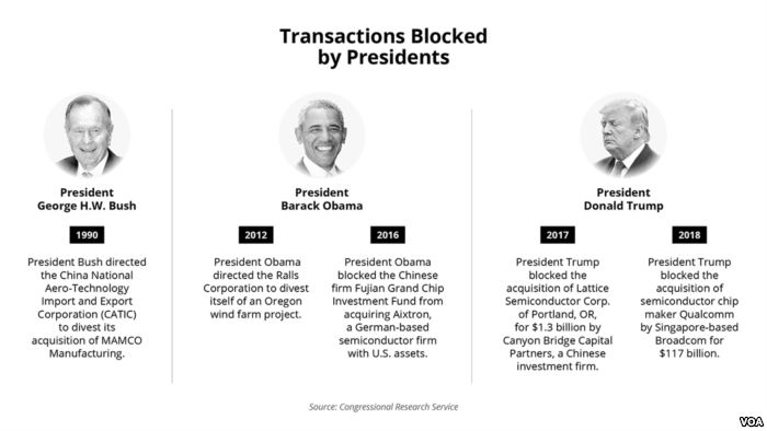 Transactions blocked by presidents