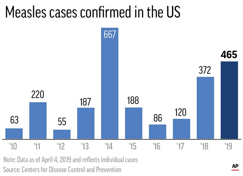 Chart shows number of confirmed measles cases since 2010;