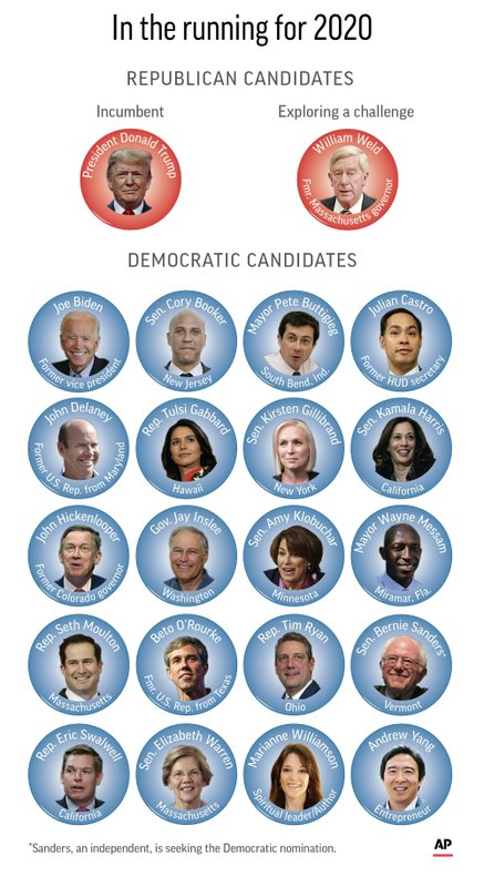 Candidates for president in 2020;