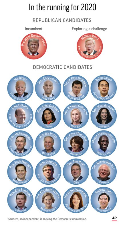 The 2020 field so far. (AP Graphic/Kevin S. Vineys)