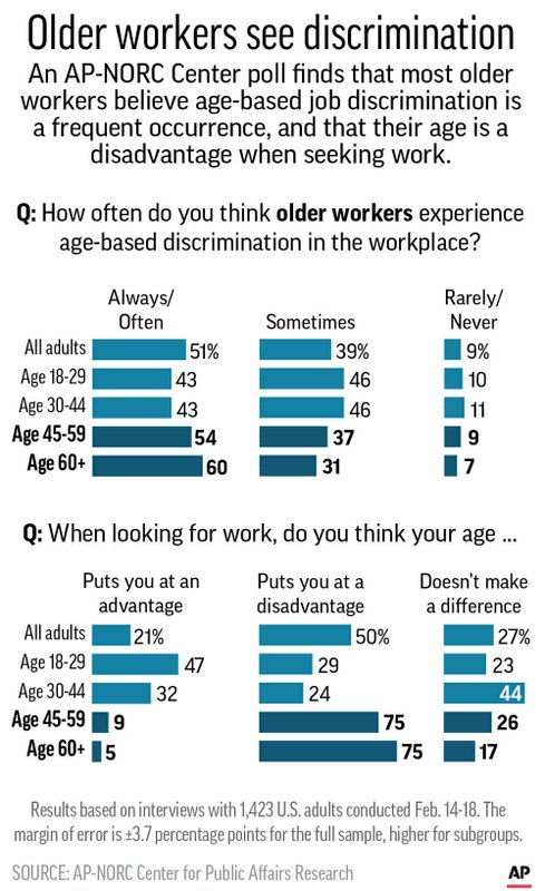 Graphic shows results of AP-NORC Center poll on age-based job discrimination;