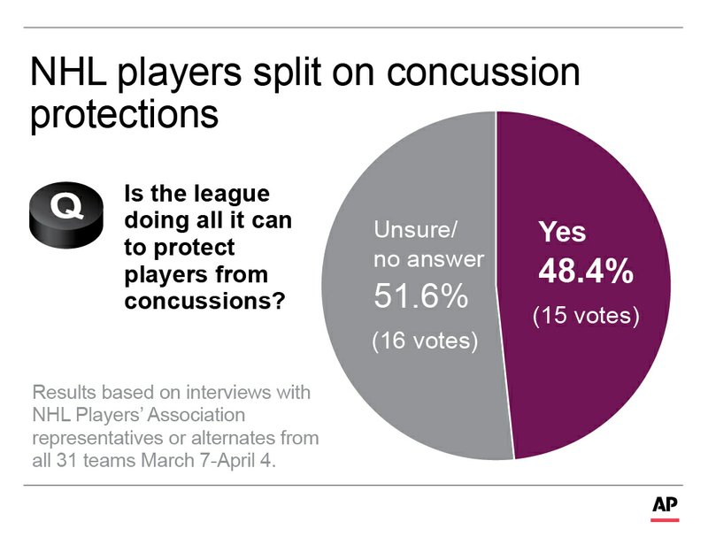 Graphic highlights concussion survey results on the NHL Playoff format; 2c x 2 1/2 inches; 96.3 mm x 63 mm;