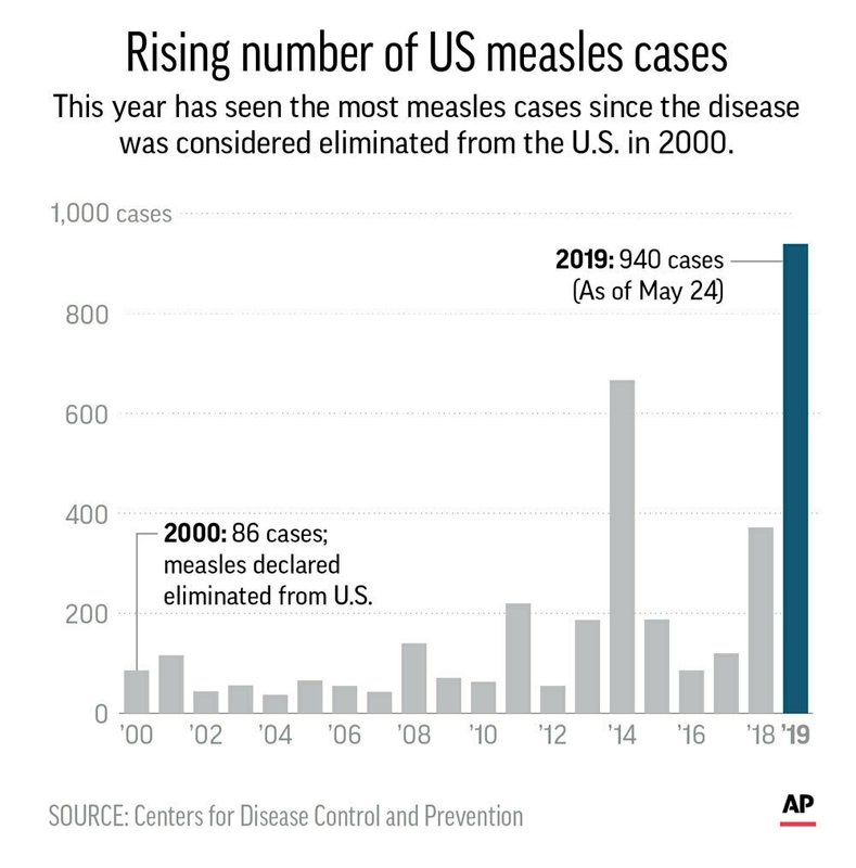 Annual count of U.S. measles cases since 2000;