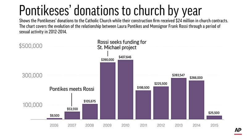 Shows the Pontikeses' donations to the Catholic Church.;