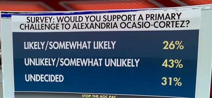 Results presented by Fox News on the support to Representative Alexandria Ocasio-Cortez. (Screenshot).