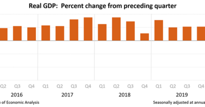 US GDP contracts 4.8% in first quarter as CCP Virus wreaks devastation on economic activities