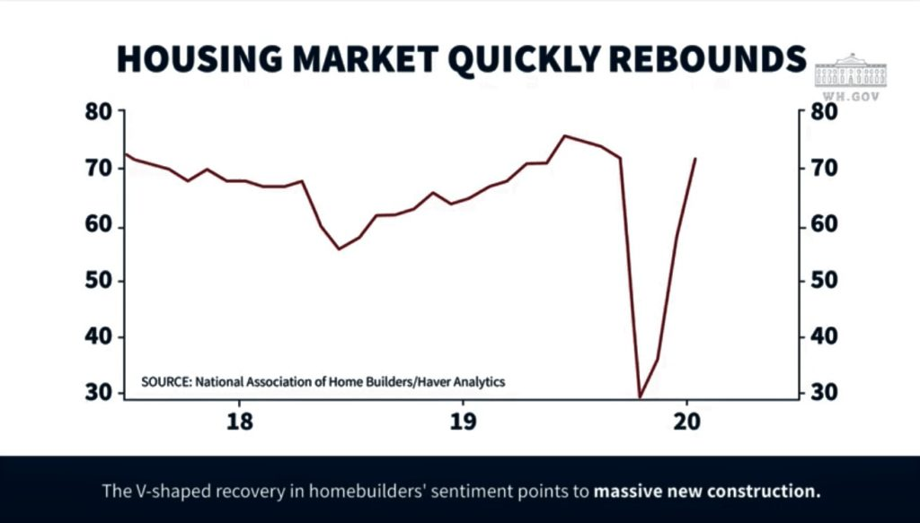 Charts #5: Housing market quickly rebounds (National Assocition of Home Builders/Haver Analytics / whitehouse.gov)