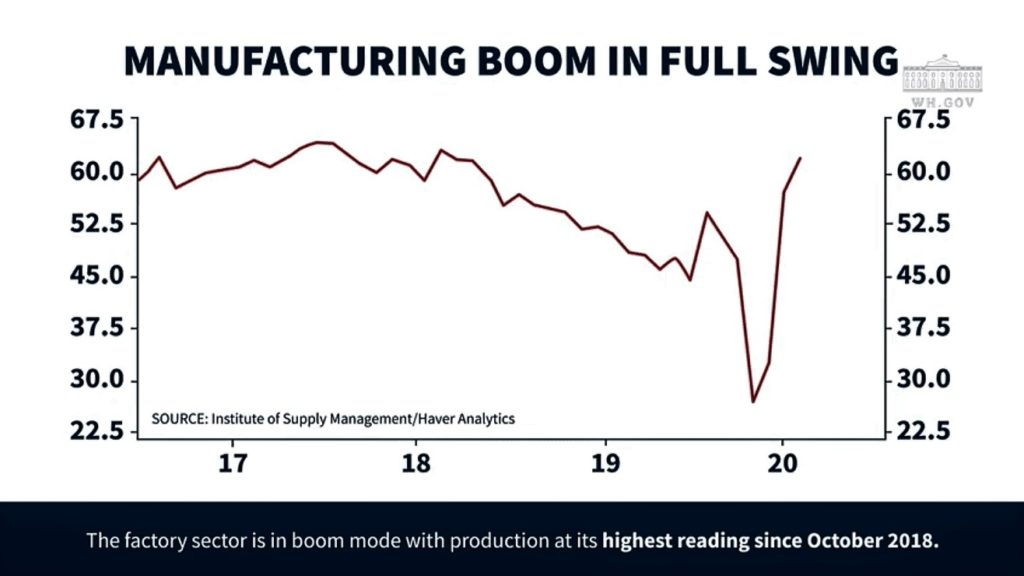 Charts #3 Manufacturing boom in full swing (Institute of Supply Management/Haver Analytics / whitehouse.gov)