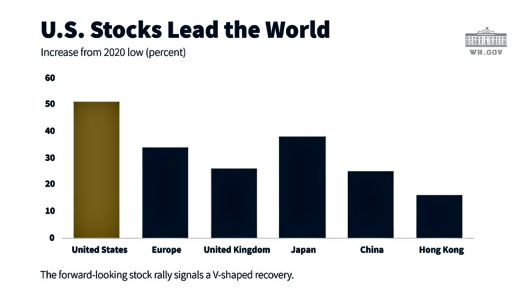 Charts #1: U.S Stocks Lead the World.  The forward-looking stock rally signals a V-shaded recovery (whitehouse.gov)